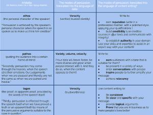 Rhetorics Data and Copywriting Parallels