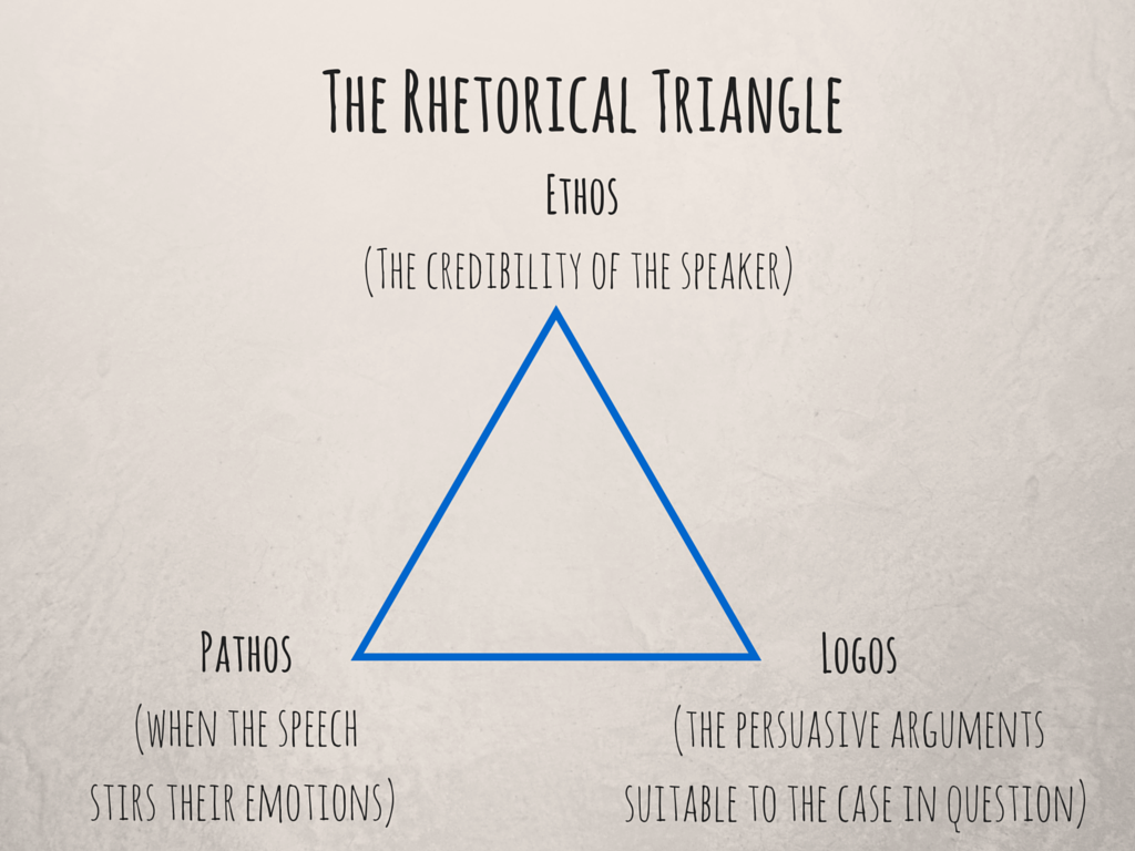 The Rhetorical Triangle Logos Ethos Pathos
