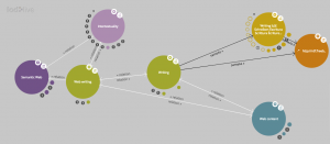 linked data view of Writing and Web writing